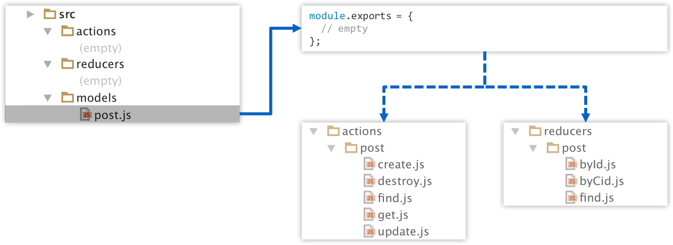Lore convention driven framework for react talk to apis without writing actions or reducers malvernweather Images